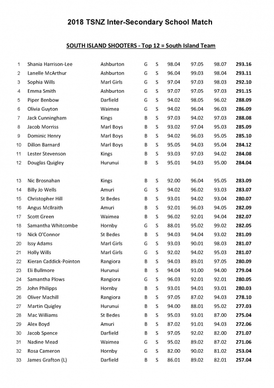 2018 School Nationals Island ranking Page 1